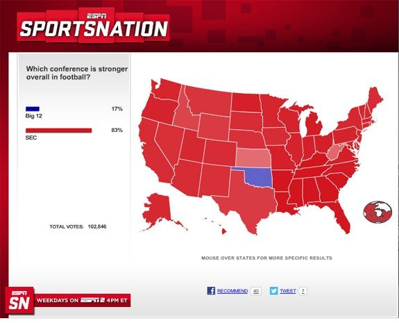52% of Oklahomians don't believe seven straight national championships makes the SEC dominant.